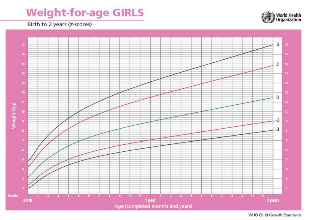 Printable growth charts 0 2 years girls